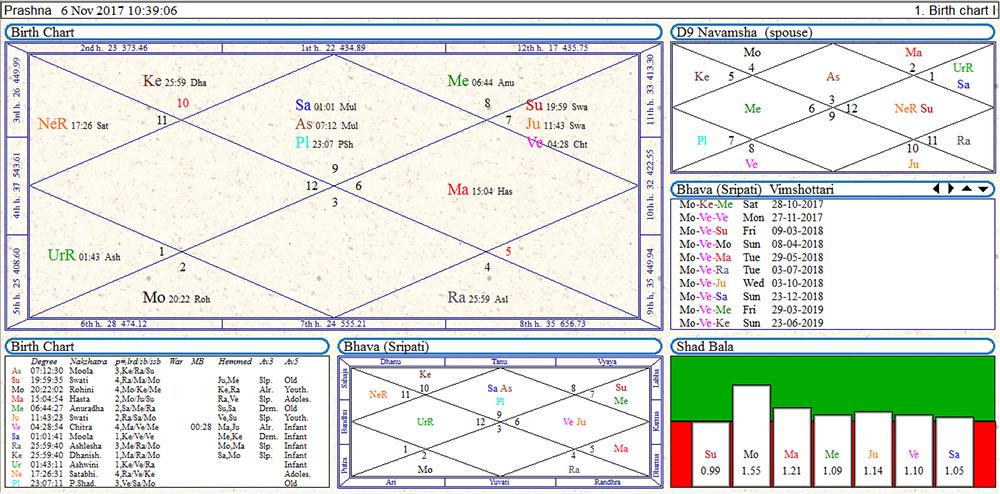 Védikus Asztrológia tanfolyam, élettérkép 1