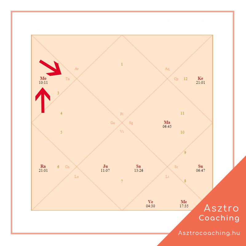 Védikus asztrológia, Hold-jegyek