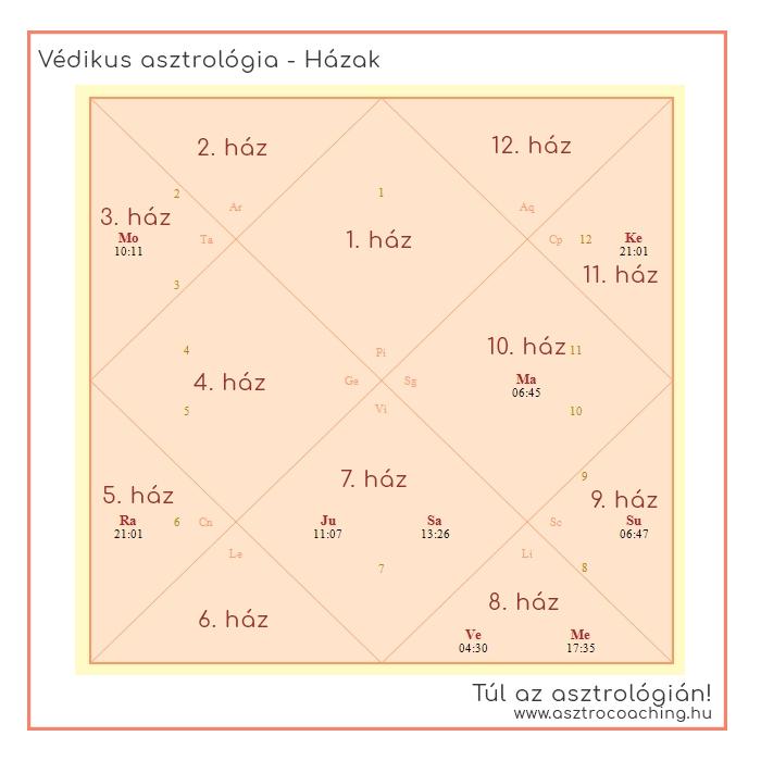 Védikus asztrológia - Házak